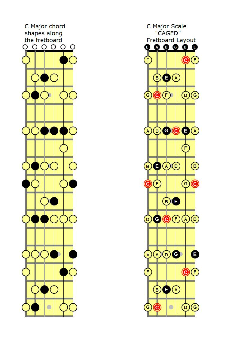 The caged system guitar lessons meath the next diagram details starting from different roots the first c produces all c major chords following the caged sequence the next diagram starts with hexwebz Gallery